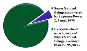 Right now, less than 2, 5 max 10 % of us are Super Natural Beings empowered by Supreme Power.